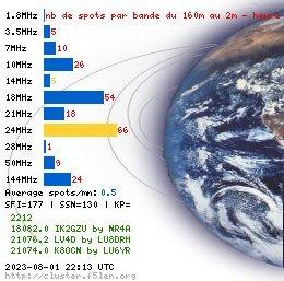F5LEN statistics